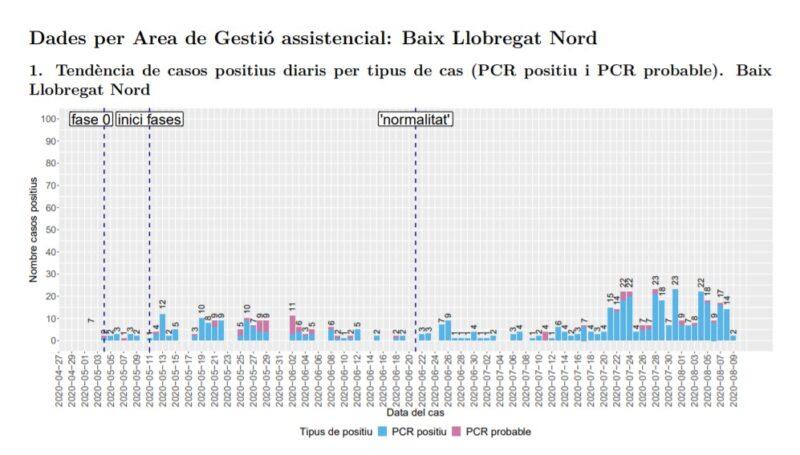 La Bustia tendencia casos positius Baix Llobregat Nord