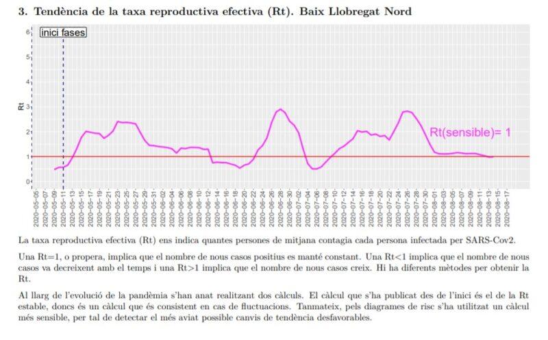 La Bustia tendencia taxa reproductiva efectiva Rt Baix Llobregat Nord 17 agost
