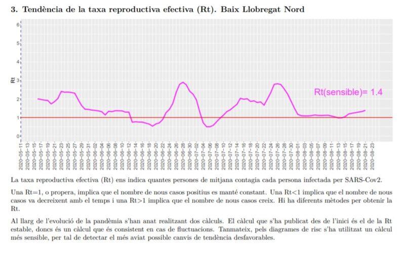 La Bustia tendencia taxa reproductiva efectiva Rt Baix Llobregat Nord 24 agost