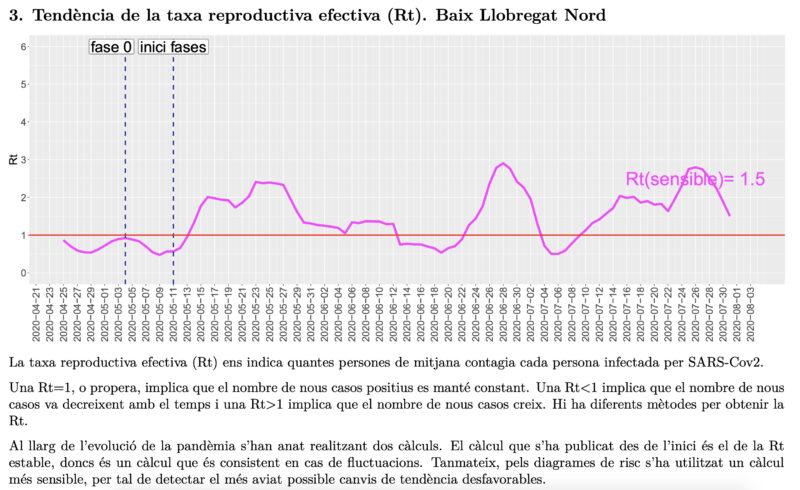 La Bustia tendencia taxa reproductiva efectiva Rt Baix Llobregat Nord