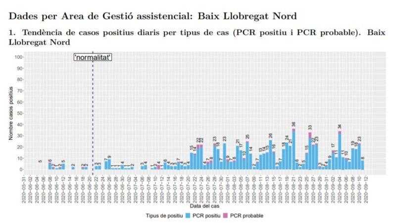 La Bustia tendencia casos positius Baix Llobregat Nord 13 setembre