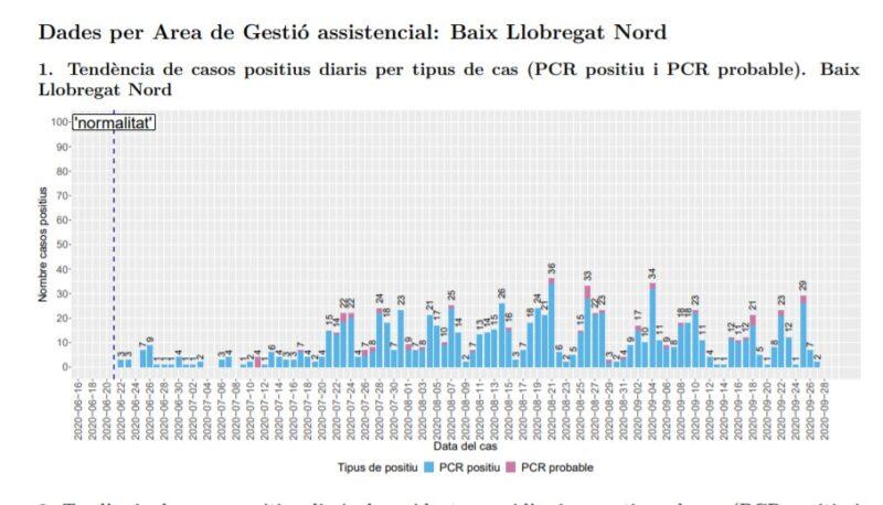 La Bustia tendencia casos positius Baix Llobregat Nord 28 setembre