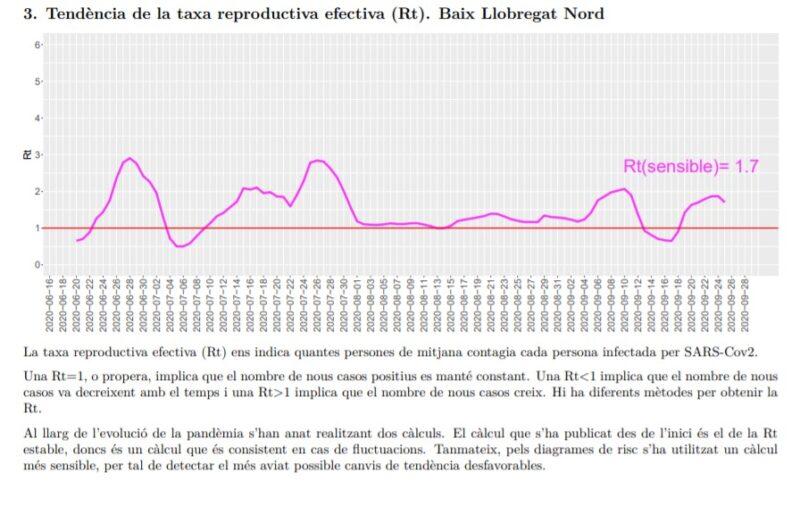 La Bustia tendencia taxa reproductiva efectiva Rt Baix Llobregat Nord 28 setembre