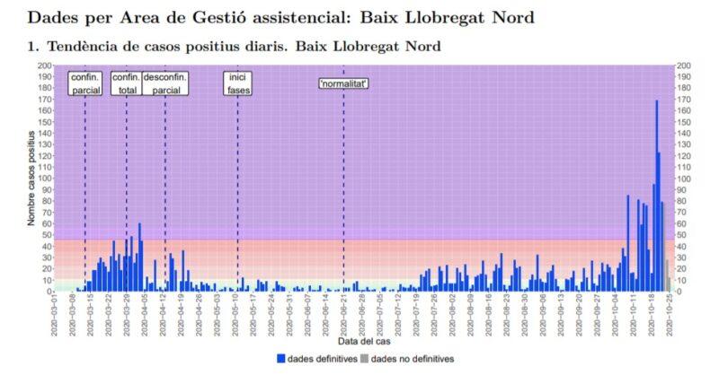 La Bustia tendencia casos positius Baix Llobregat Nord 26 octubre