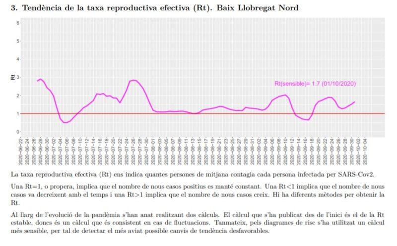 La Bustia tendencia taxa reproductiva efectiva Rt Baix Llobregat Nord 5 octubre