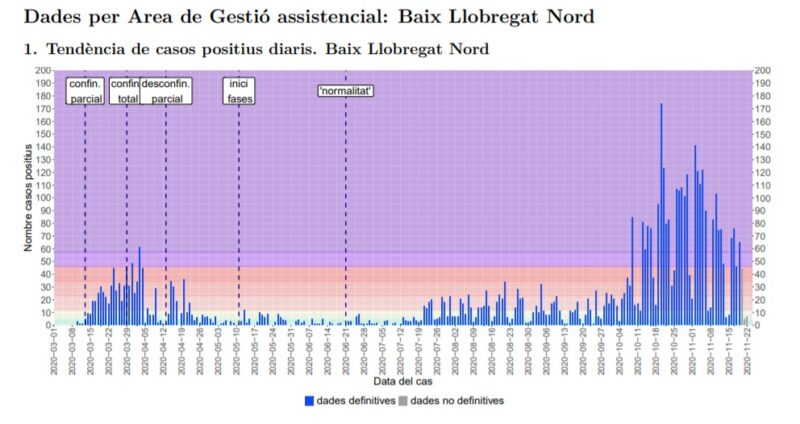 La Bustia tendencia casos positius Baix Llobregat Nord 23 novembre