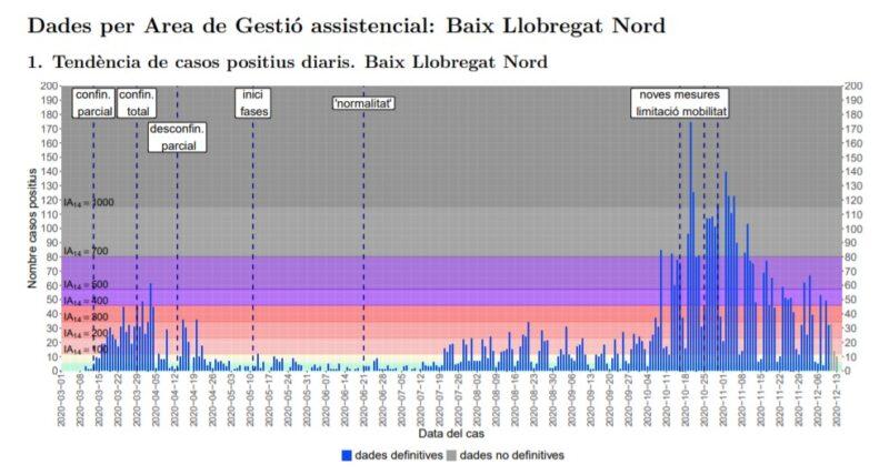 La Bustia tendencia casos positius Baix Llobregat Nord 14 desembre