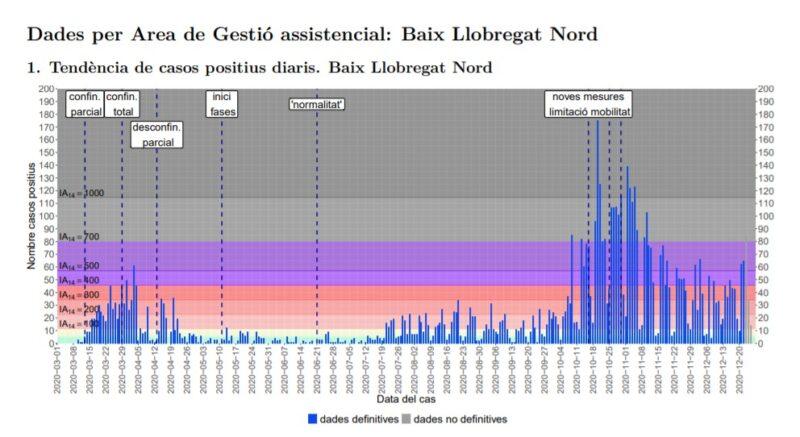 La Bustia tendencia casos positius Baix Llobregat Nord 26 desembre