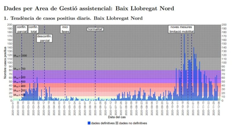 La Bustia tendencia casos positius Baix Llobregat Nord 7 desembre