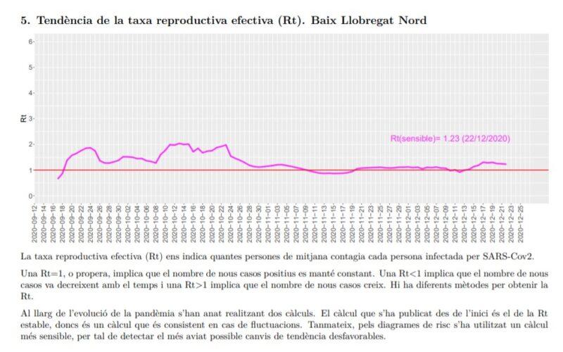 La Bustia tendencia taxa reproductiva efectiva Rt Baix Llobregat Nord 26 desembre