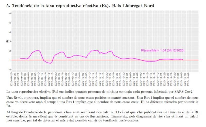 La Bustia tendencia taxa reproductiva efectiva Rt Baix Llobregat Nord 7 desembre