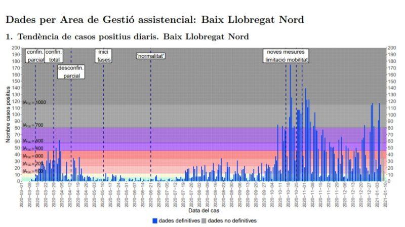 La Bustia tendencia casos positius Baix Llobregat Nord 10 gener