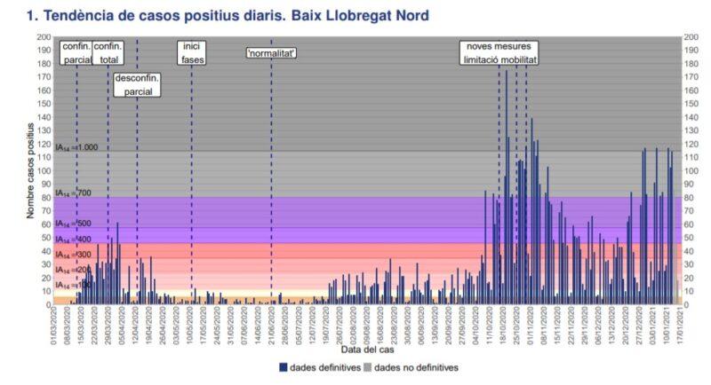 La Bustia tendencia casos positius Baix Llobregat Nord 17 gener