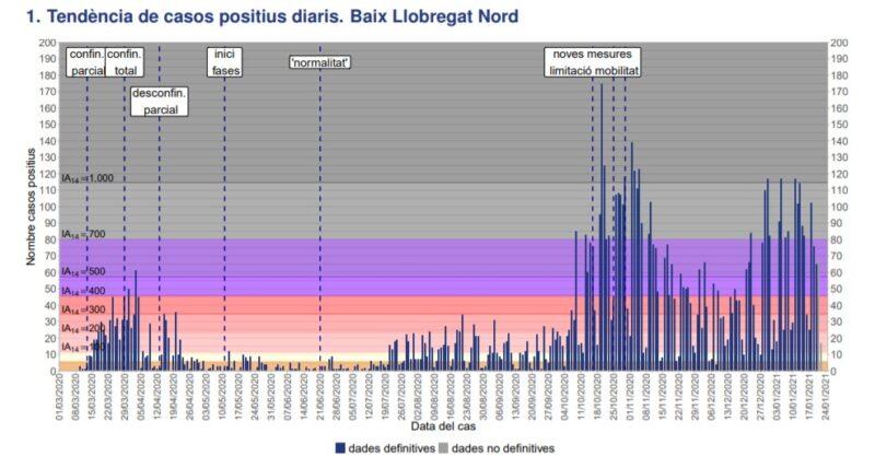 La Bustia tendencia casos positius Baix Llobregat Nord 24 gener