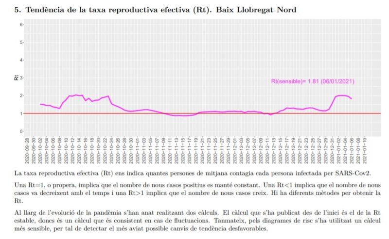 La Bustia tendencia taxa reproductiva efectiva Rt Baix Llobregat Nord 10 gener
