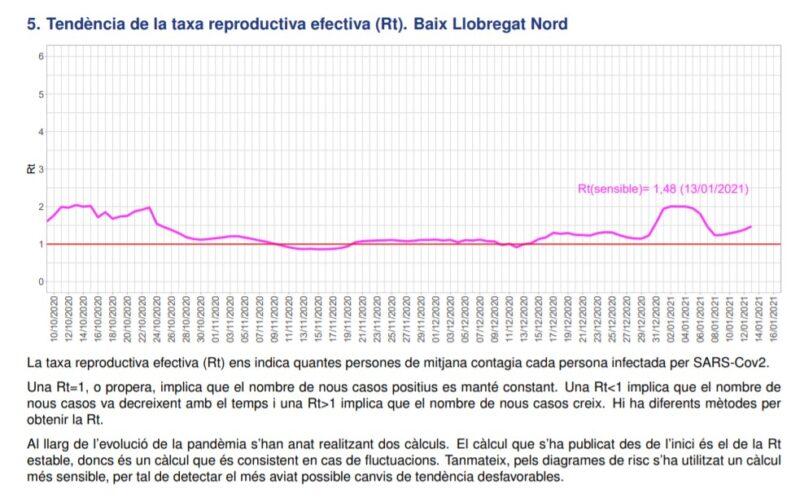 La Bustia tendencia taxa reproductiva efectiva Rt Baix Llobregat Nord 17 gener