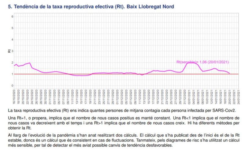 La Bustia tendencia taxa reproductiva efectiva Rt Baix Llobregat Nord 24 gener