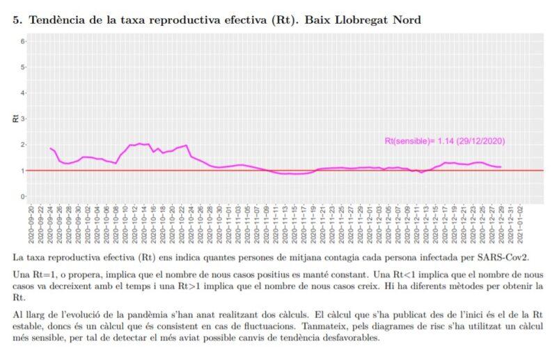 La Bustia tendencia taxa reproductiva efectiva Rt Baix Llobregat Nord 3 gener