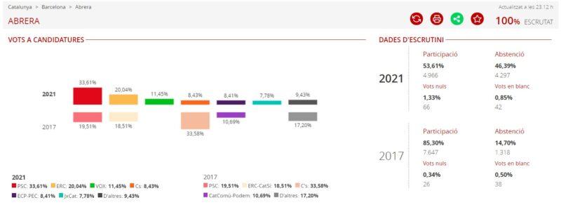 La Bustia resultats eleccions 14F Abrera