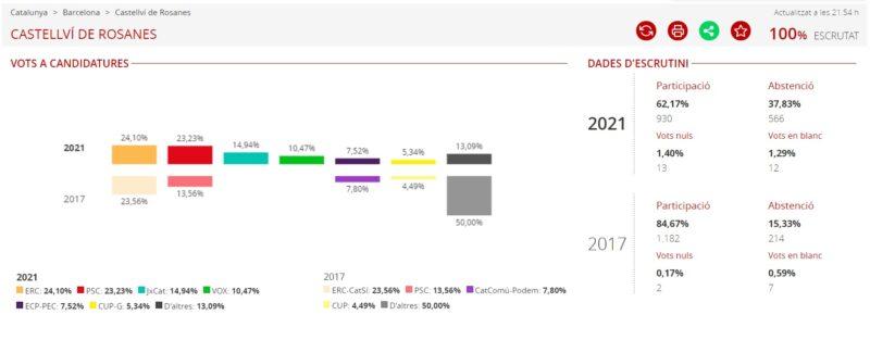 La Bustia resultats eleccions 14F Castellví