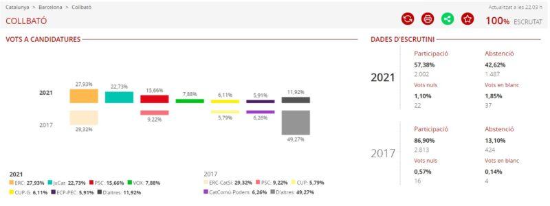 La Bustia resultats eleccions 14F Collbató