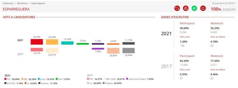 La Bustia resultats eleccions 14F Esparreguera