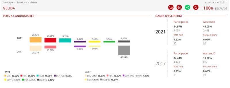 La Bustia resultats eleccions 14F Gelida