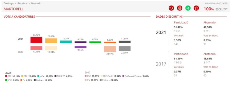 La Bustia resultats eleccions 14F Martorell
