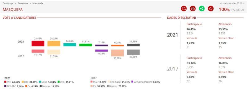 La Bustia resultats eleccions 14F Masquefa