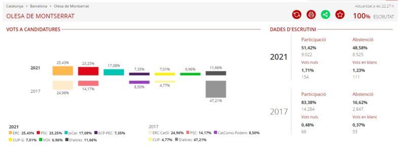 La Bustia resultats eleccions 14F Olesa