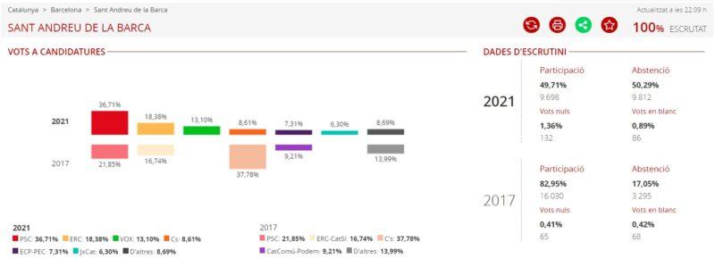 La Bustia resultats eleccions 14F Sant Andreu