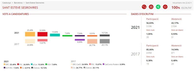 La Bustia resultats eleccions 14F Sant Esteve
