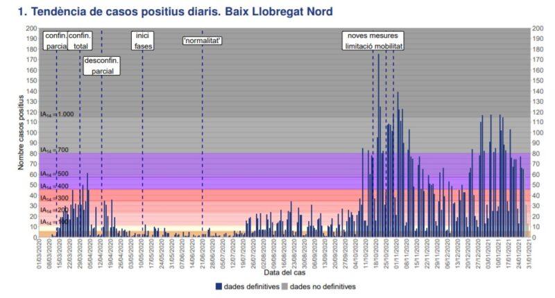 La Bustia tendencia casos positius Baix Llobregat Nord 31 gener