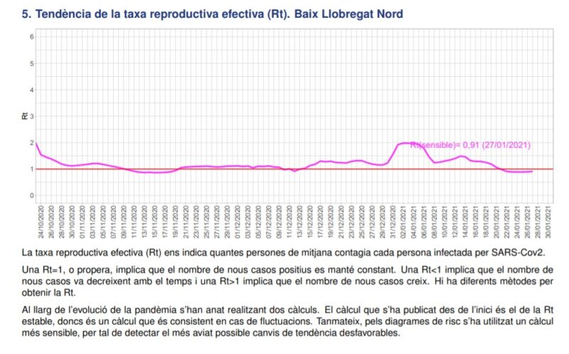 La Bustia tendencia taxa reproductiva