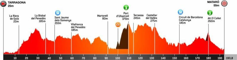 La Bustia Volta Catalunya sisena etapa