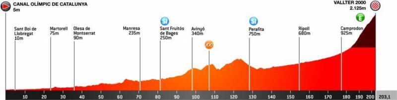 La Bustia Volta Catalunya tercera etapa