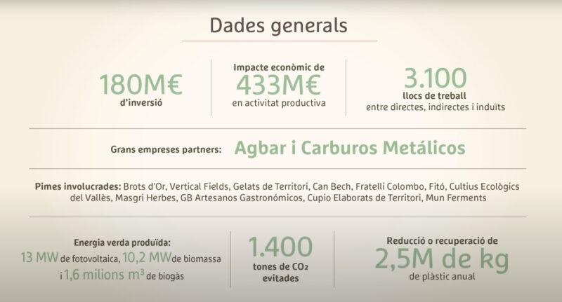 La Bustia dades Ametller projecte Agroparc Penedes Gelida